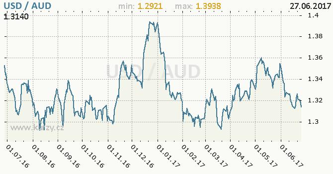 Graf australský dolar a americký dolar