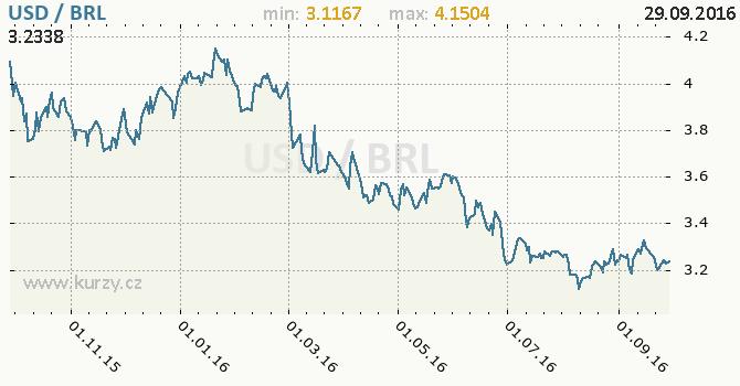 Graf brazilsk� real a americk� dolar