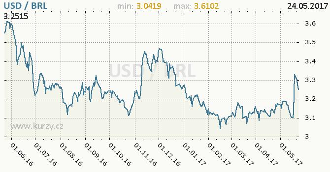 Graf brazilský real a americký dolar