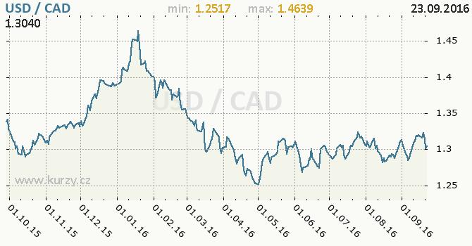 Graf kanadsk� dolar a americk� dolar