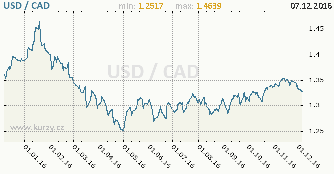 Graf kanadský dolar a americký dolar