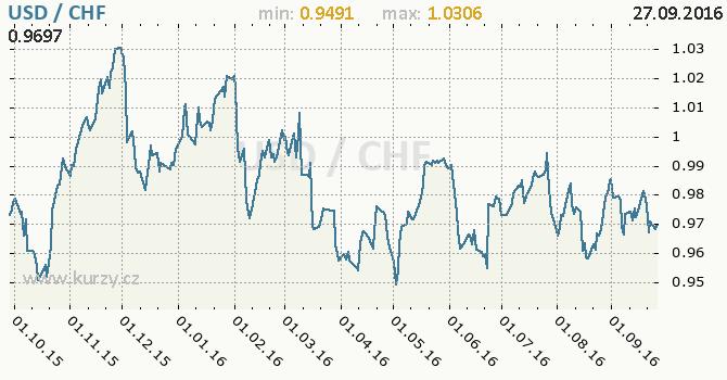 Graf �v�carsk� frank a americk� dolar