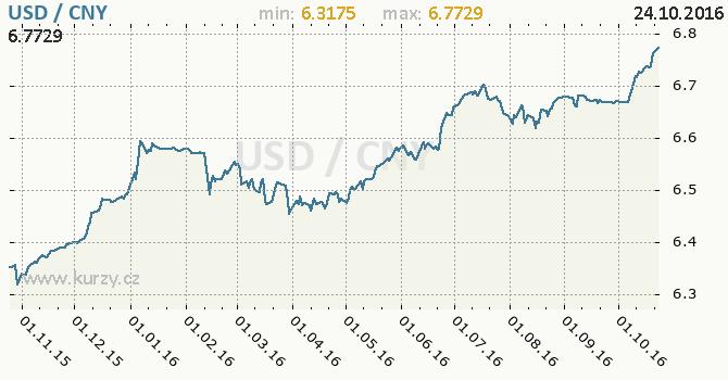 Graf ��nsk� juan a americk� dolar