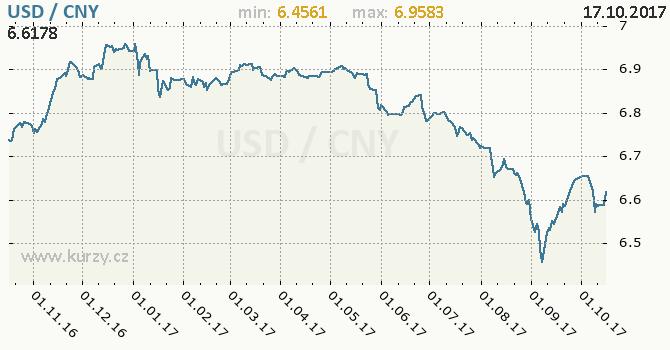 Graf čínský juan a americký dolar