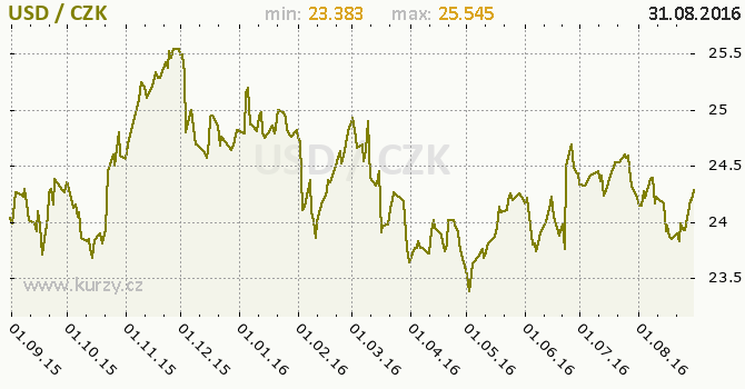 Graf �esk� koruna a americk� dolar