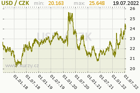 USD/CZK