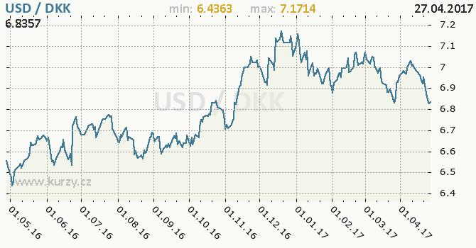 Graf dánská koruna a americký dolar