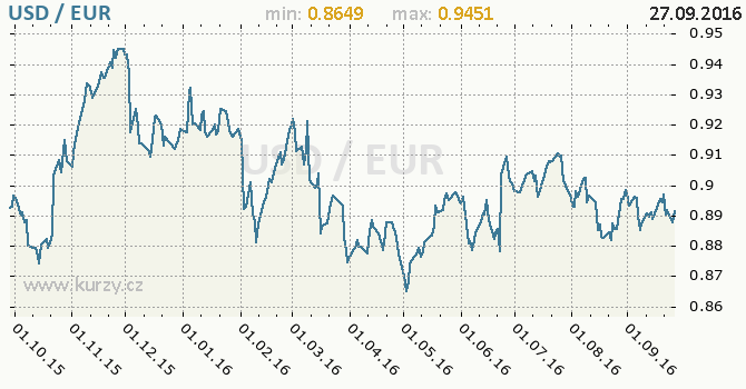 Graf euro a americk� dolar