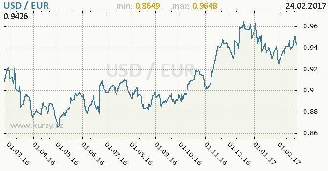 Graf euro a americký dolar