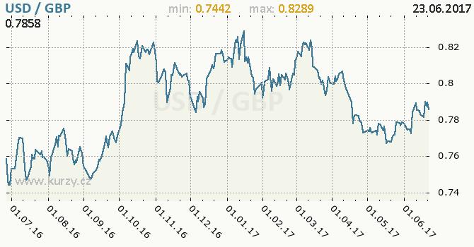 Graf britská libra a americký dolar