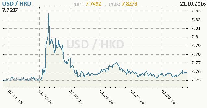 Graf hongkongsk� dolar a americk� dolar