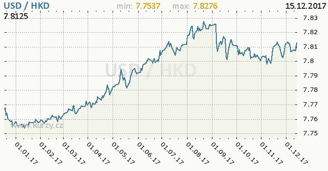 Graf hongkongský dolar a americký dolar