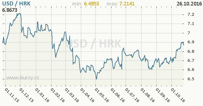 Graf chorvatsk� kuna a americk� dolar