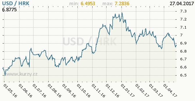 Graf chorvatská kuna a americký dolar