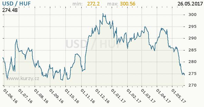 Graf maďarský forint a americký dolar