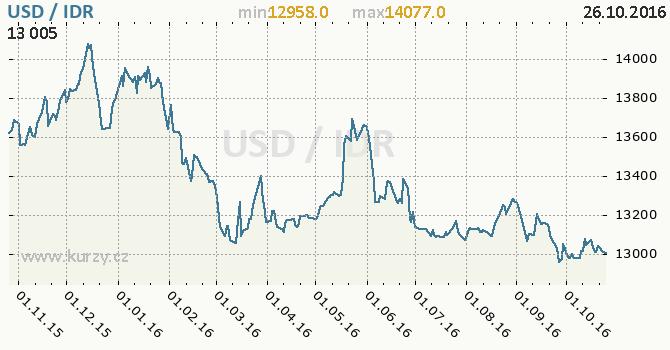 Graf indon�sk� rupie a americk� dolar