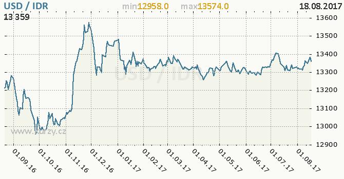 Graf indonéská rupie a americký dolar