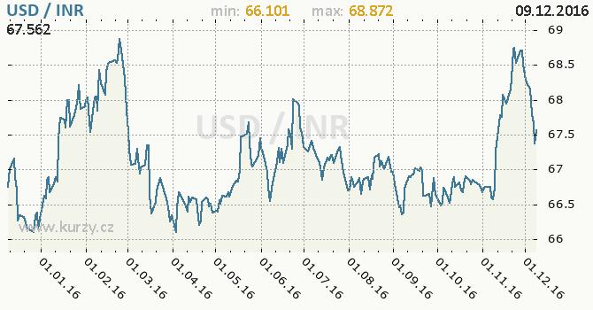 Graf indická rupie a americký dolar