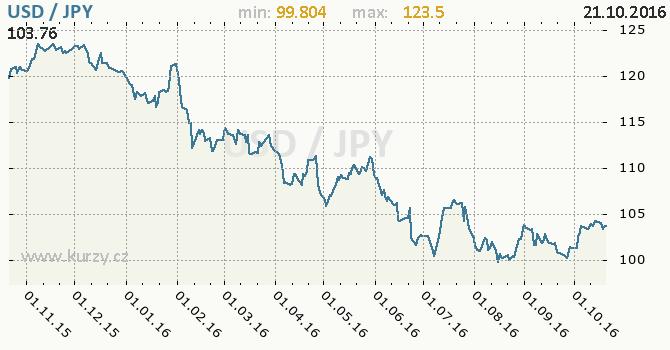 Graf japonsk� jen a americk� dolar