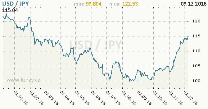 Graf japonský jen a americký dolar