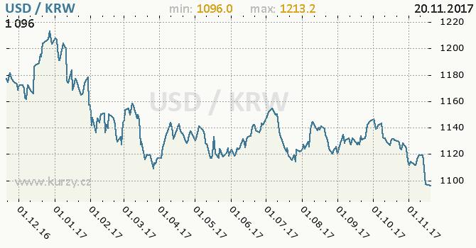 Graf jihokorejský won a americký dolar