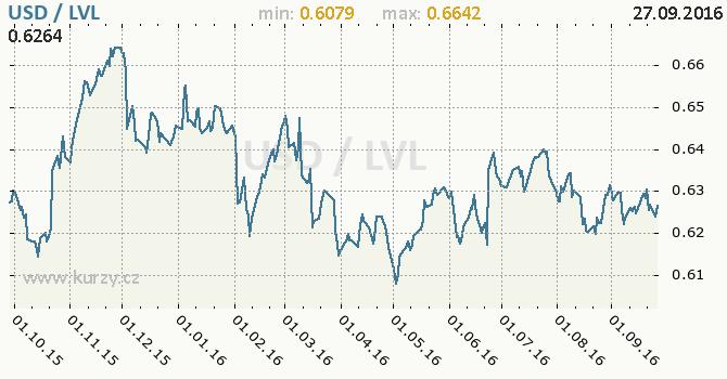 Graf loty�sk� lat a americk� dolar