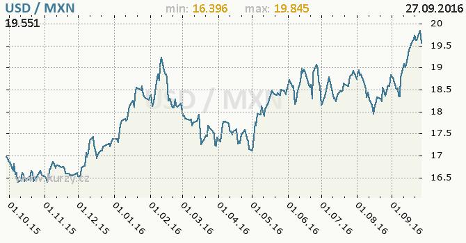 Graf mexick� peso a americk� dolar