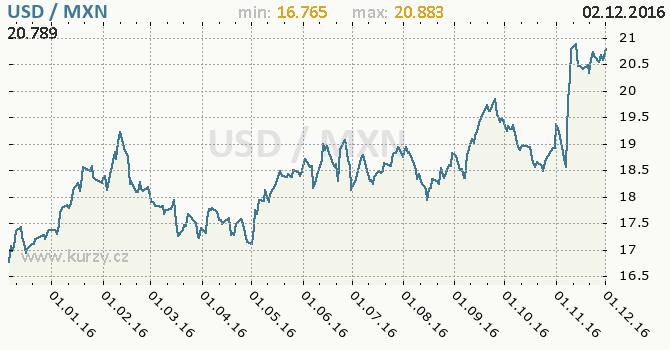 Graf mexické peso a americký dolar