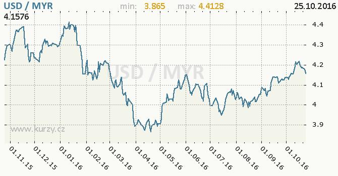 Graf malajsijsk� ringgit a americk� dolar