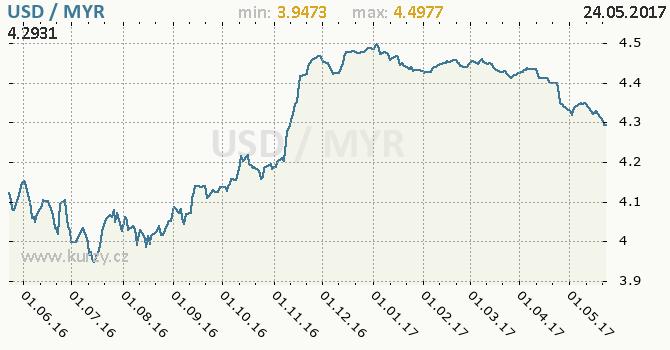 Graf malajsijský ringgit a americký dolar