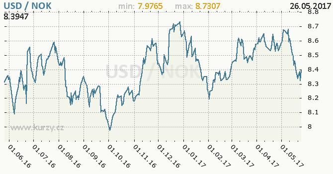 Graf norská koruna a americký dolar