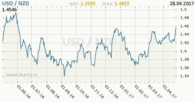 Graf novozélandský dolar a americký dolar