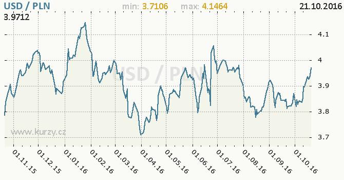 Graf polsk� zlot� a americk� dolar