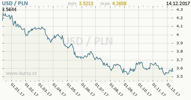 Graf polský zlotý a americký dolar