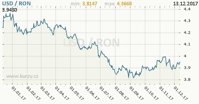 Graf rumunský nový lei a americký dolar
