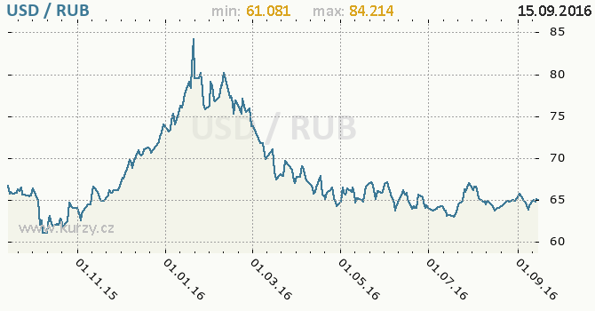 1000 Rub In Usd Russian Ruble To Us Dollar Exchange Rate