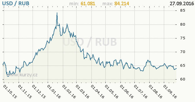 Graf rusk� rubl a americk� dolar