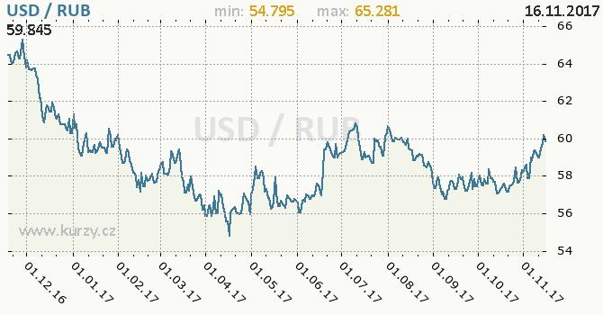 Graf ruský rubl a americký dolar