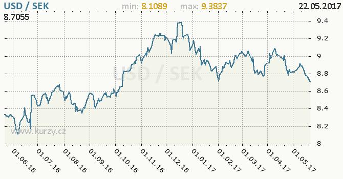 Graf švédská koruna a americký dolar