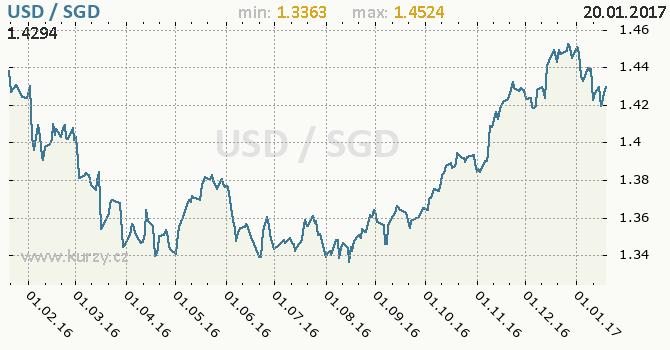 Graf singapurský dolar a americký dolar
