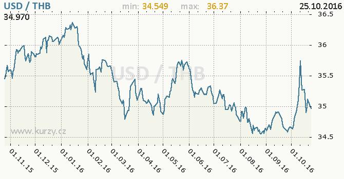 Graf thajsk� baht a americk� dolar