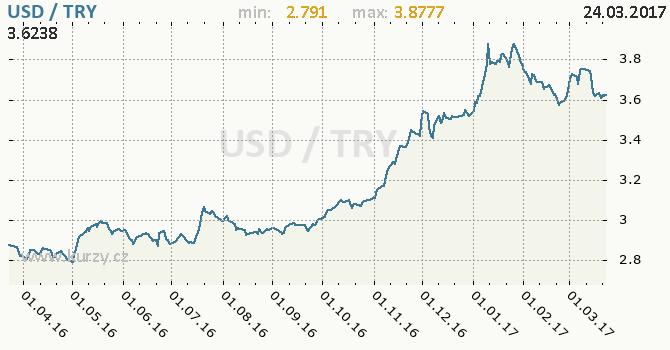 Graf turecká lira a americký dolar