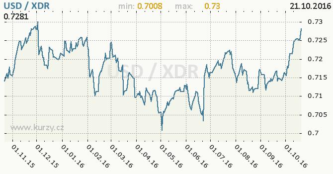 Graf MMF a americk� dolar