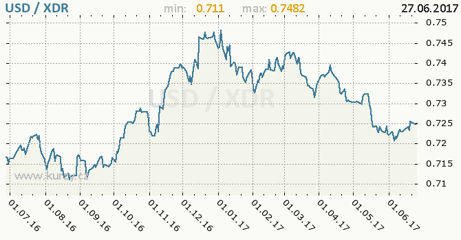 Graf MMF a americký dolar