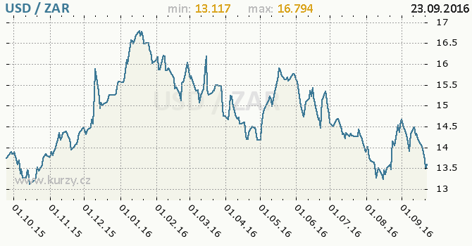 Graf jihoafrick� rand a americk� dolar