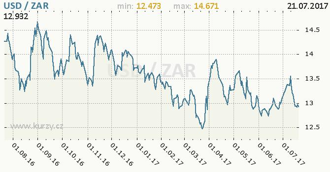 Graf jihoafrický rand a americký dolar