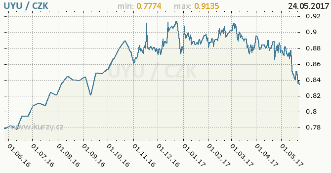 Graf česká koruna a uruguayské peso