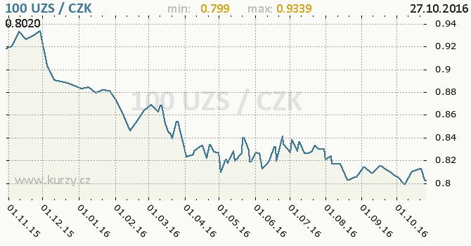 Graf �esk� koruna a uzbeck� sum