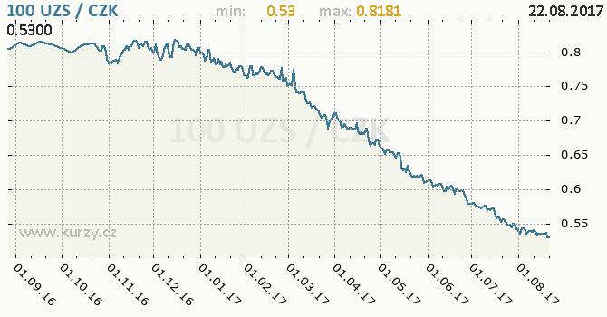 Graf česká koruna a uzbecký sum