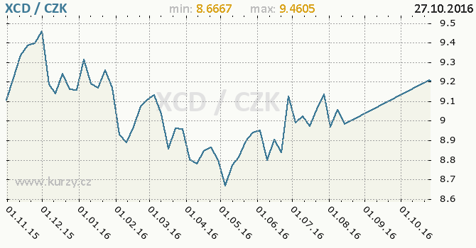 Graf �esk� koruna a v�chodokaribsk� dolar